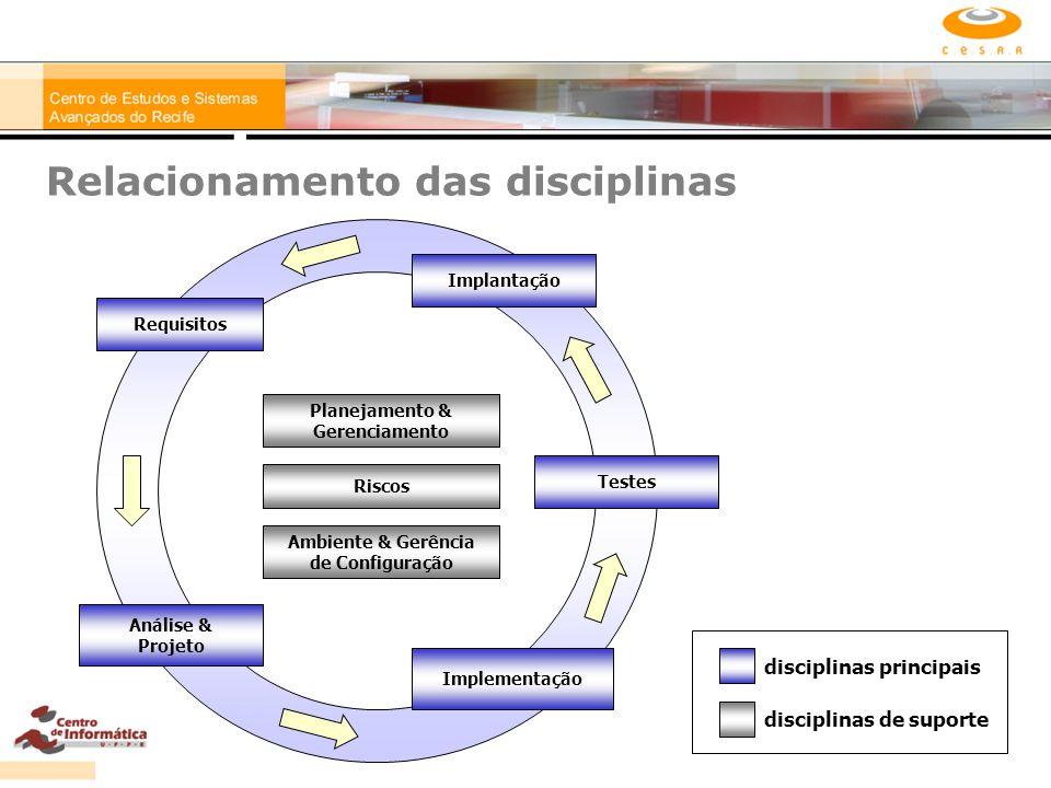Relacionamento das disciplinas