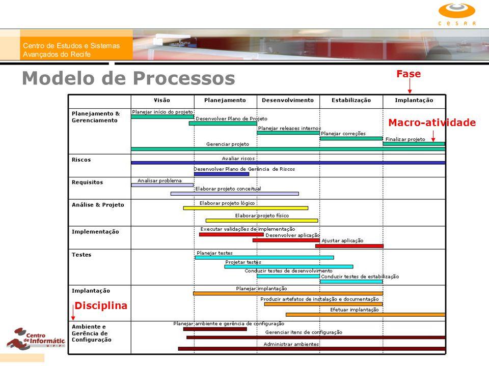 Modelo de Processos Fase Macro-atividade Disciplina