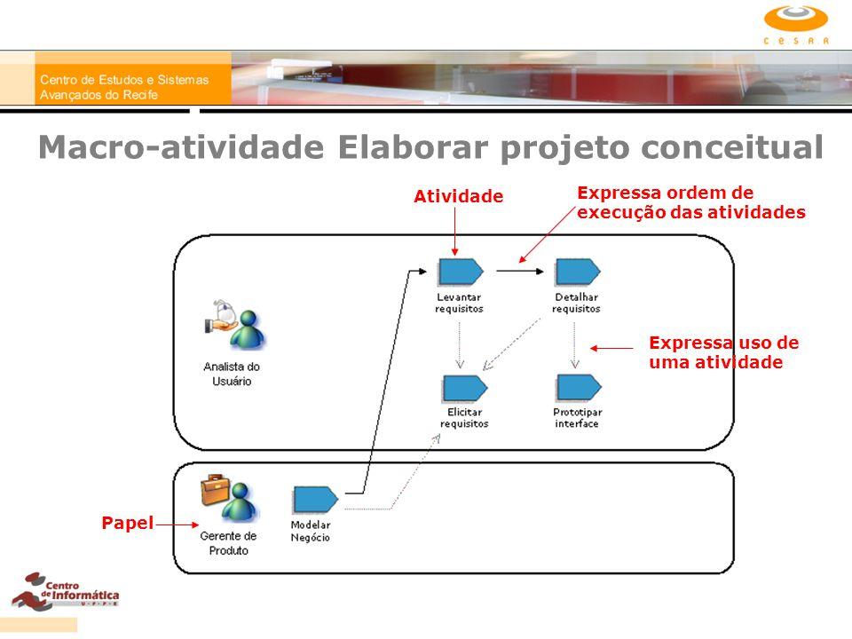 Macro-atividade Elaborar projeto conceitual