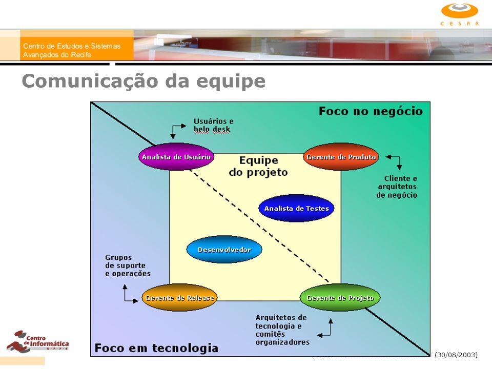 Comunicação da equipe Fonte: http://www.microsoft.com/msf (30/08/2003)