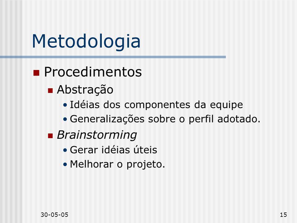 Metodologia Procedimentos Abstração Brainstorming