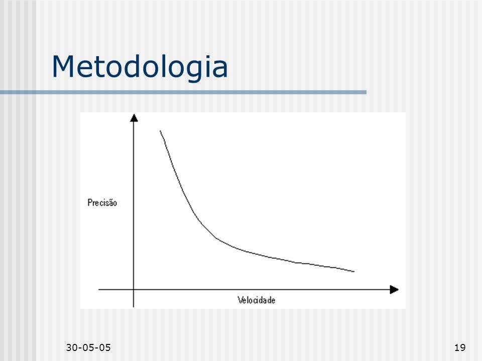 Metodologia Relação entre velocidade e precisão 30-05-05