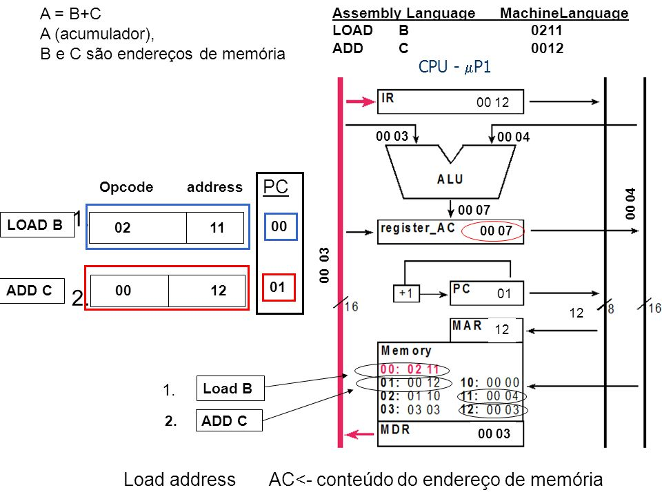 1. 2. PC Load address AC<- conteúdo do endereço de memória A = B+C