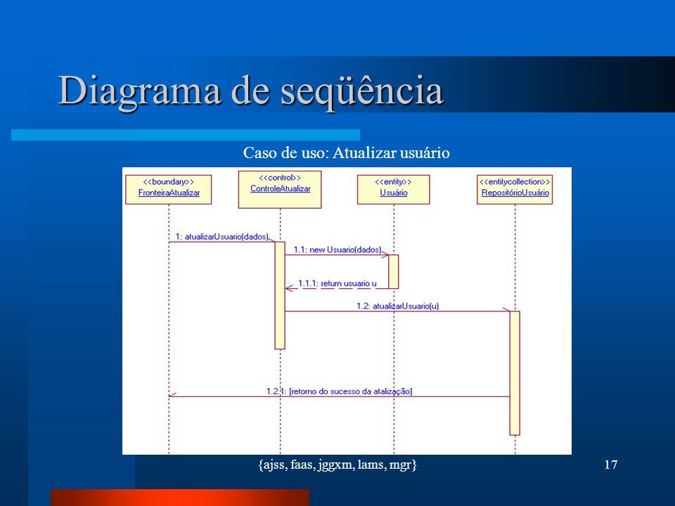 Diagrama de seqüência Caso de uso: Atualizar usuário