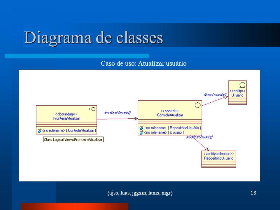 Diagrama de classes Caso de uso: Atualizar usuário