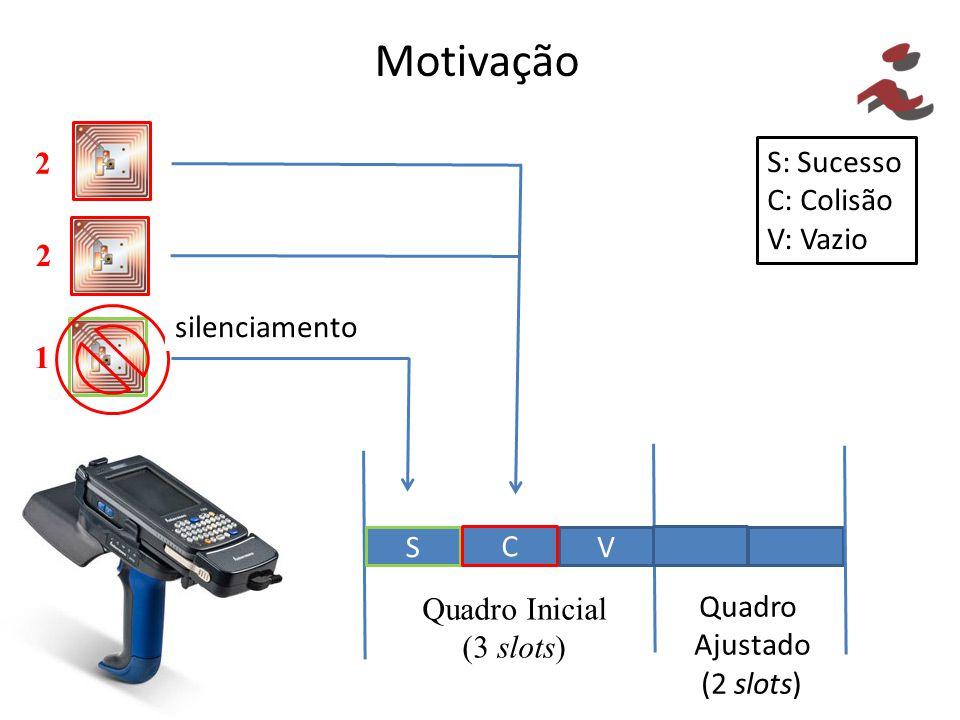 Motivação 2 S: Sucesso C: Colisão V: Vazio C 2 silenciamento 1 S V