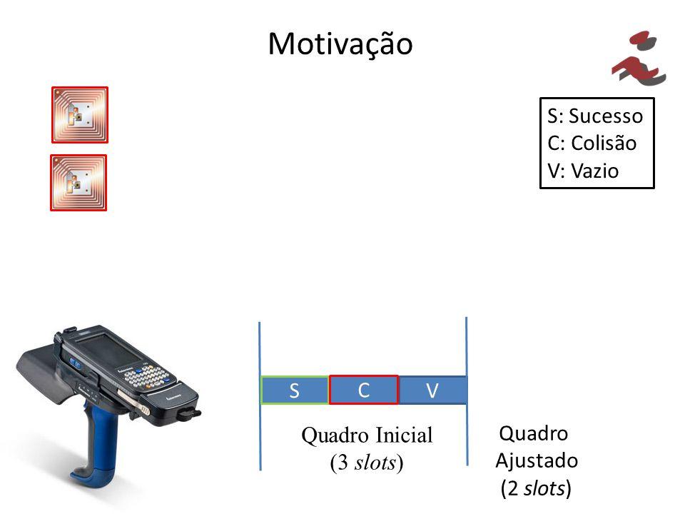 Motivação S: Sucesso C: Colisão V: Vazio V S C Quadro Inicial