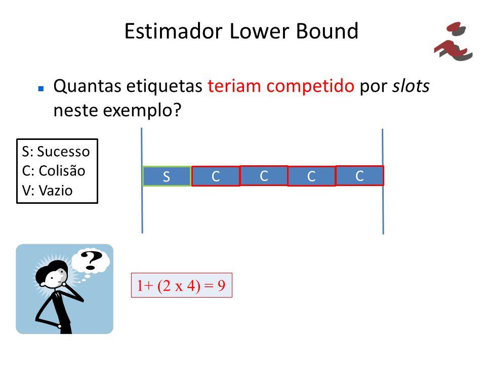 Estimador Lower Bound Quantas etiquetas teriam competido por slots neste exemplo S: Sucesso. C: Colisão.