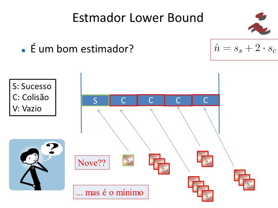 Estmador Lower Bound É um bom estimador S: Sucesso C: Colisão