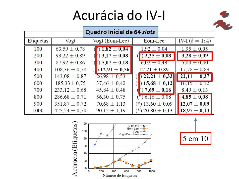 Acurácia do IV-I 5 em 10 Quadro Inicial de 64 slots