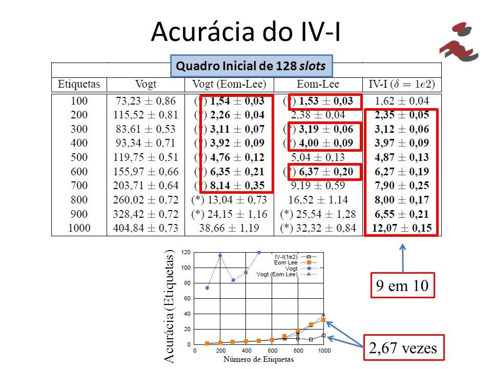 Acurácia do IV-I 9 em 10 2,67 vezes Quadro Inicial de 128 slots