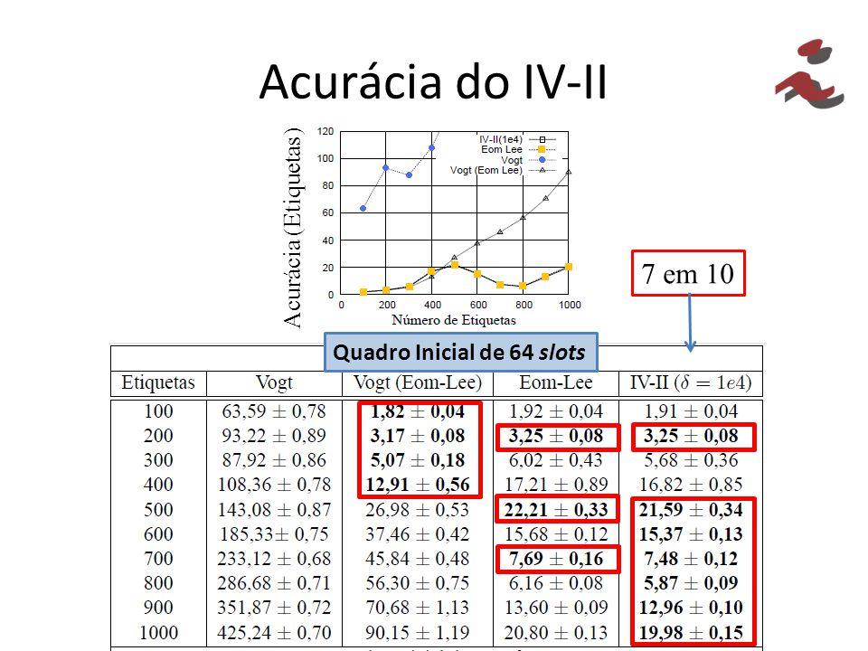 Acurácia do IV-II 7 em 10 Acurácia (Etiquetas)