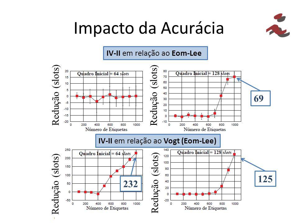 Impacto da Acurácia Redução (slots) Redução (slots) 69 Redução (slots)