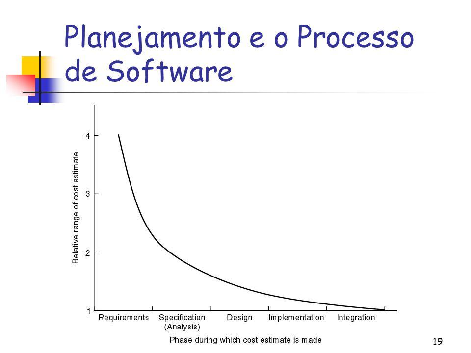 Planejamento e o Processo de Software