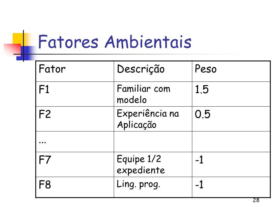 Fatores Ambientais Fator Descrição Peso F1 1.5 F2 0.5 ... F7 -1 F8