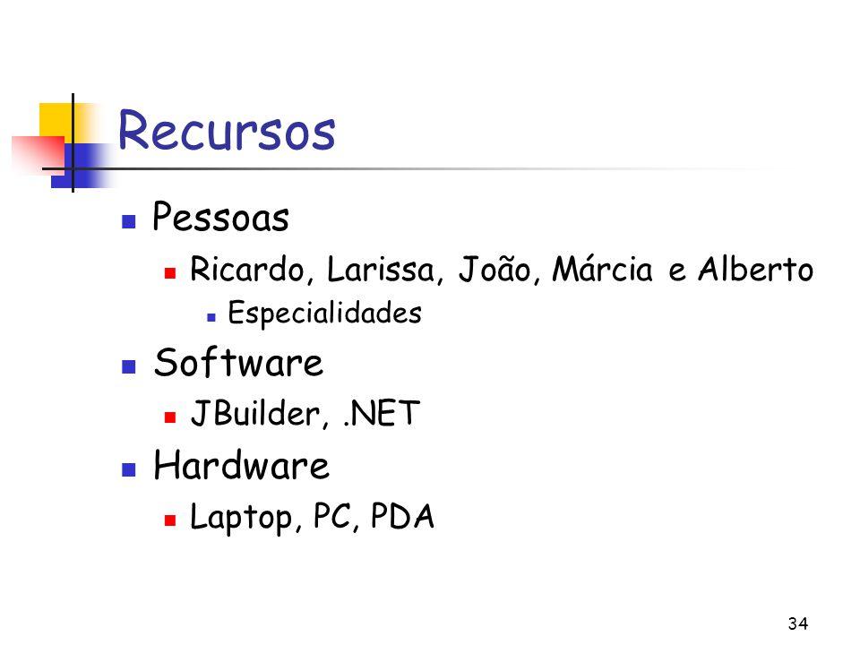 Recursos Pessoas Software Hardware