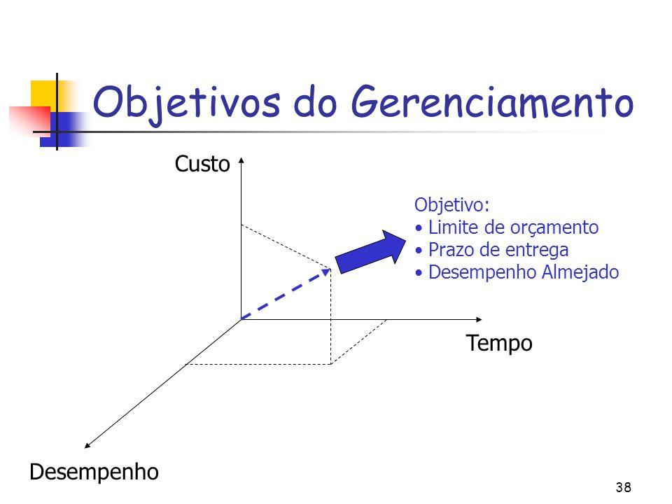 Objetivos do Gerenciamento