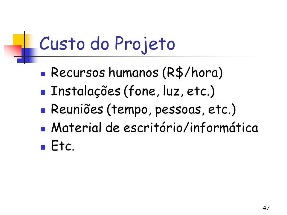 Custo do Projeto Recursos humanos (R$/hora)