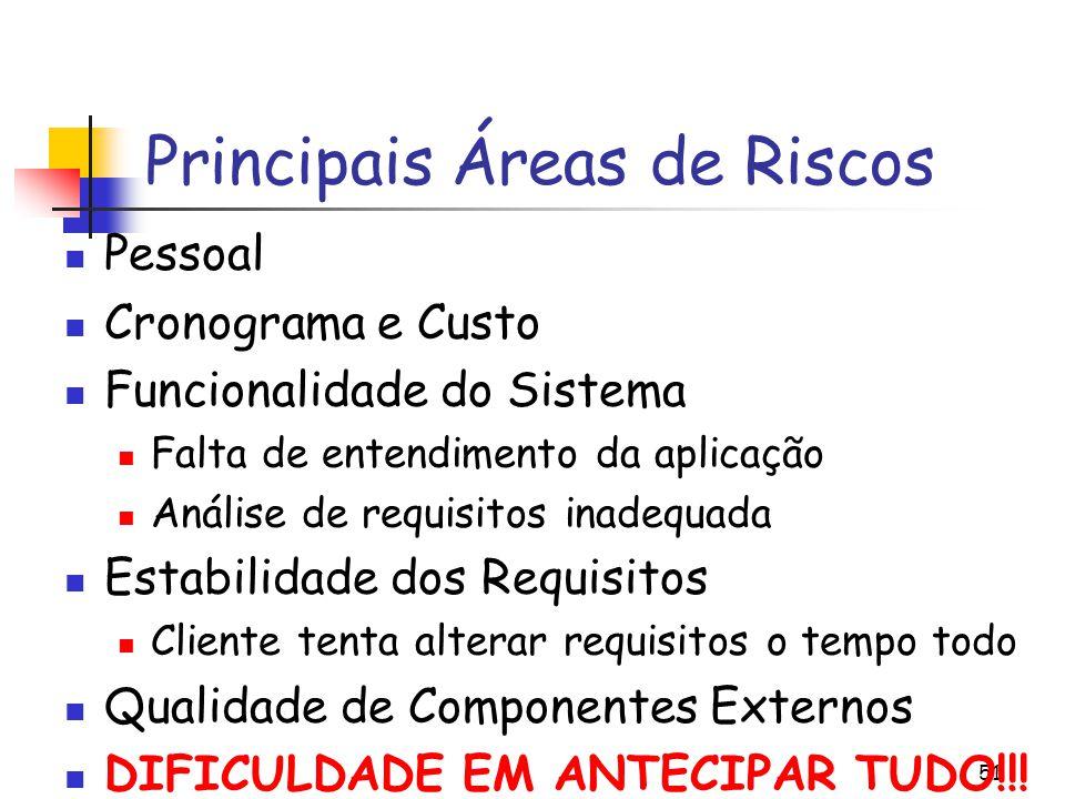 Principais Áreas de Riscos
