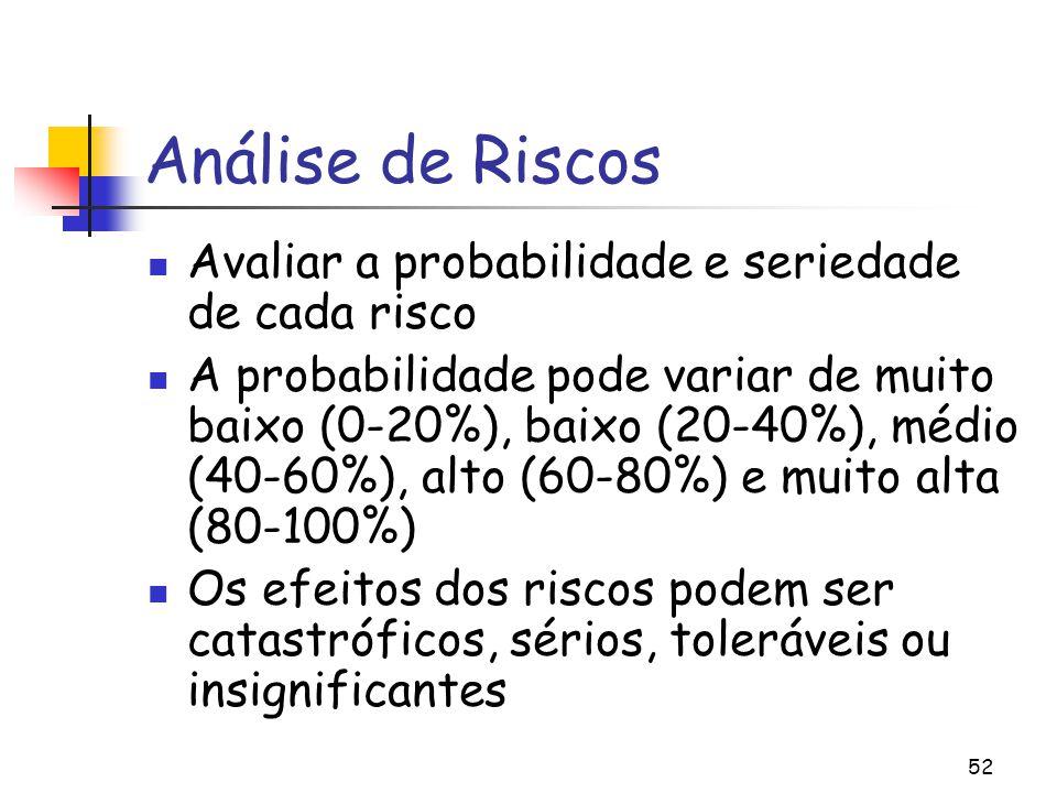 Análise de Riscos Avaliar a probabilidade e seriedade de cada risco