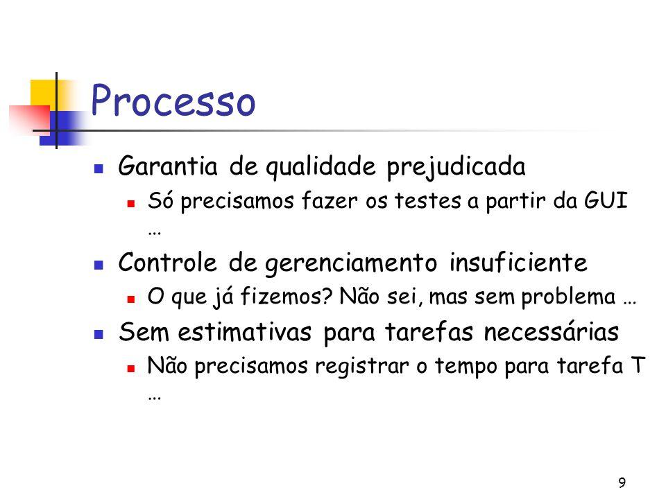Processo Garantia de qualidade prejudicada
