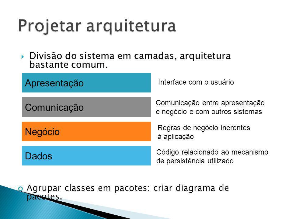 Projetar arquitetura Apresentação Comunicação Negócio Dados