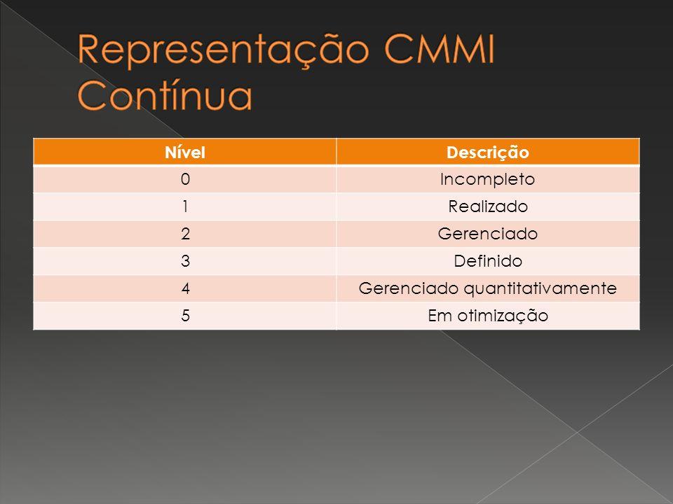 Representação CMMI Contínua