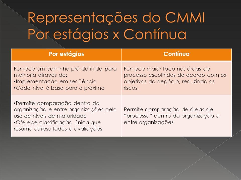 Representações do CMMI Por estágios x Contínua