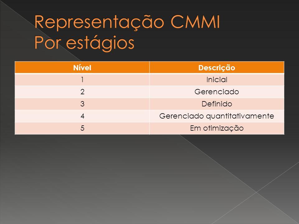 Representação CMMI Por estágios