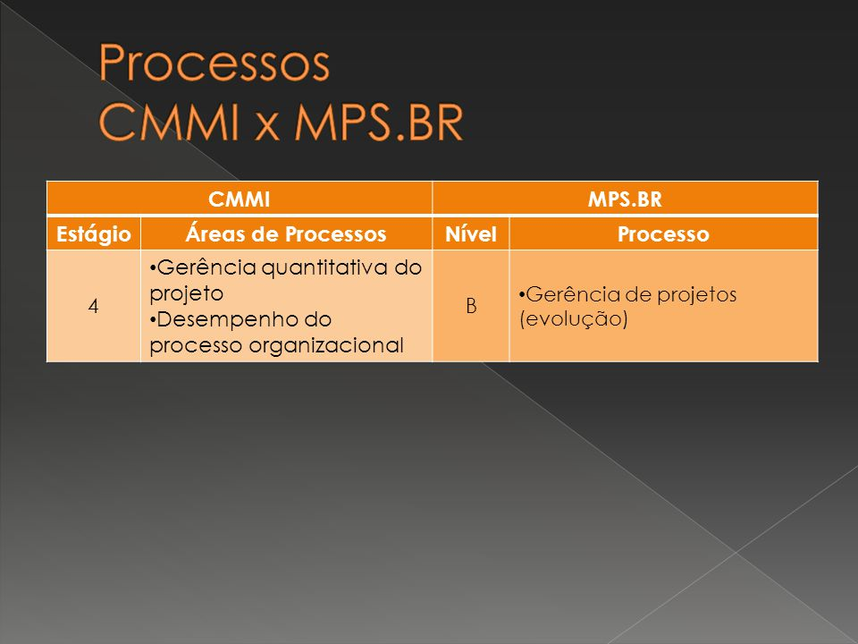 Processos CMMI x MPS.BR CMMI MPS.BR Estágio Áreas de Processos Nível