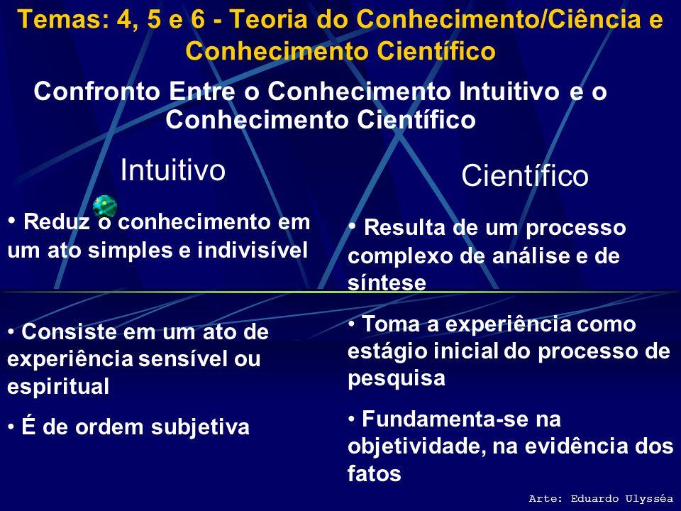 Confronto Entre o Conhecimento Intuitivo e o Conhecimento Científico