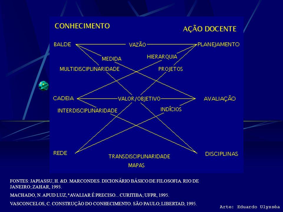 FONTES: JAPIASSU, H. &D. MARCONDES. DICIONÁRIO BÁSICO DE FILOSOFIA