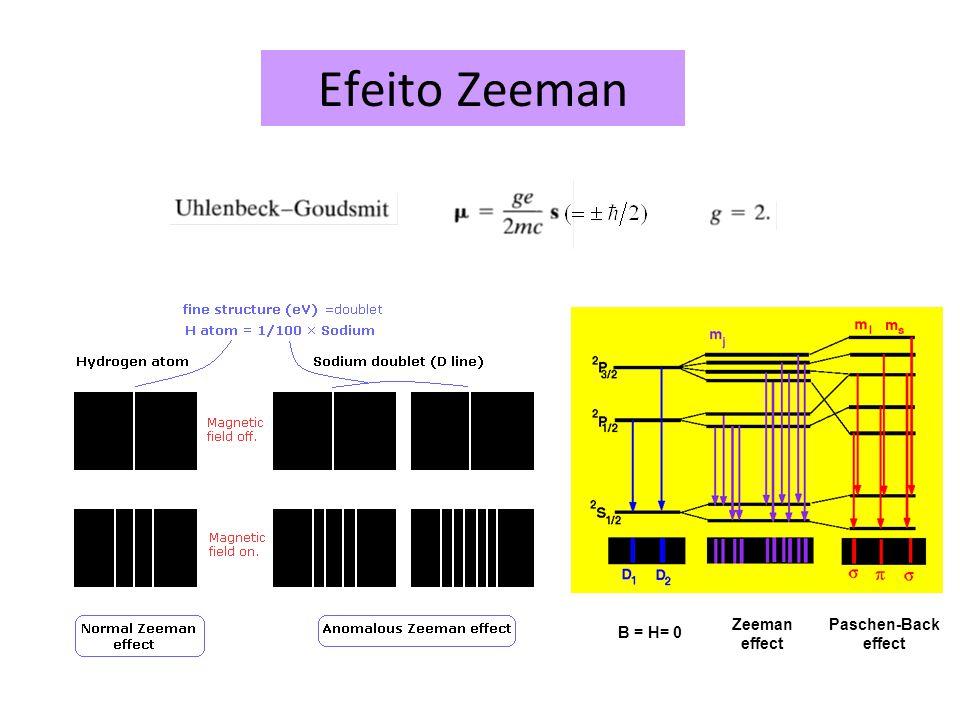 Efeito Zeeman Zeeman effect Paschen-Back effect B = H= 0