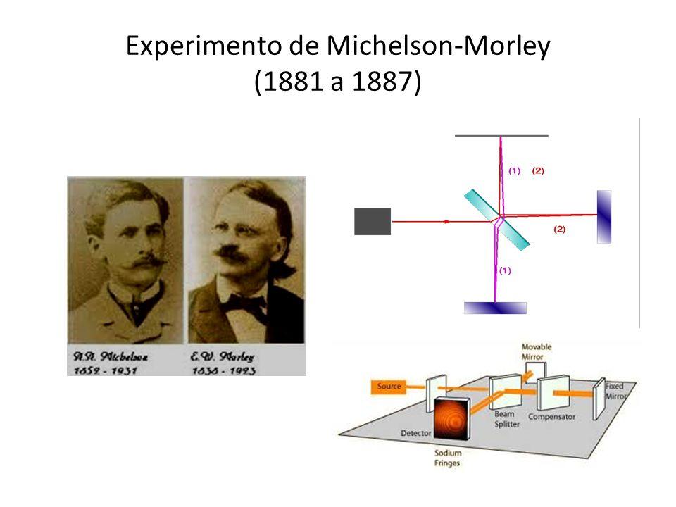 Experimento de Michelson-Morley (1881 a 1887)