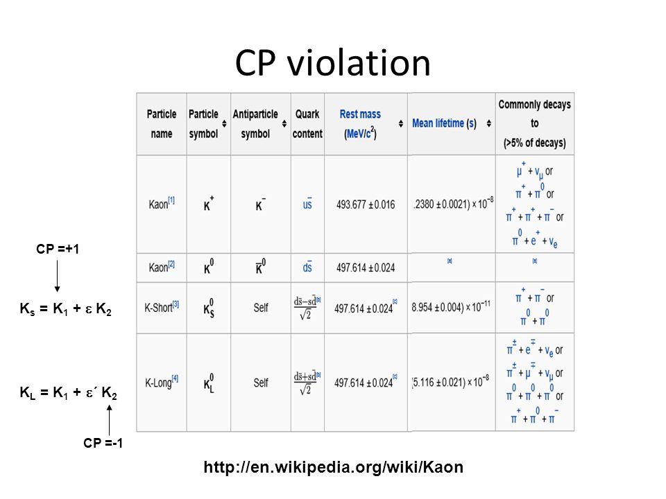CP violation http://en.wikipedia.org/wiki/Kaon Ks = K1 + e K2