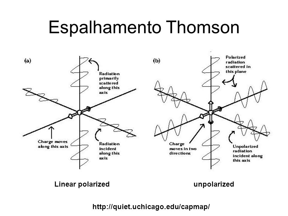 Espalhamento Thomson Linear polarized unpolarized