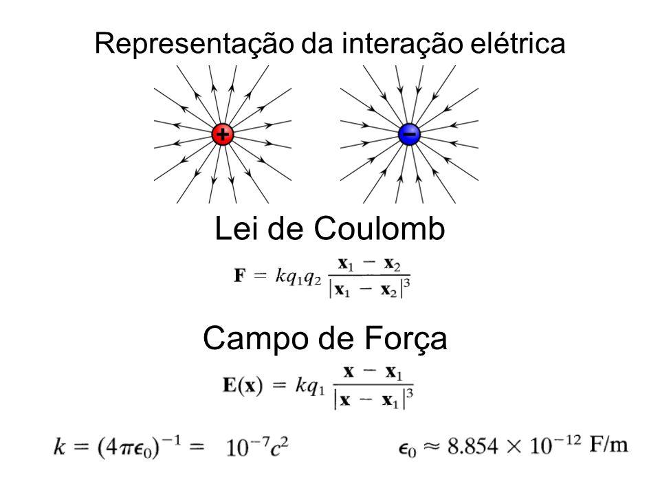 Representação da interação elétrica