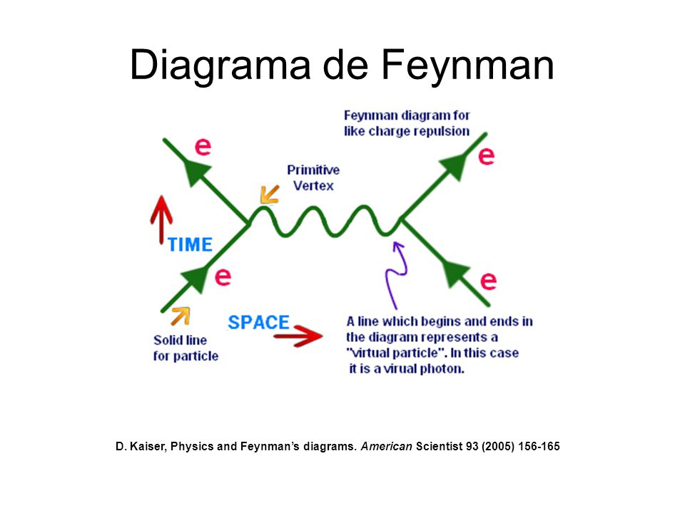 Diagrama de Feynman D. Kaiser, Physics and Feynman's diagrams. American Scientist 93 (2005) 156-165
