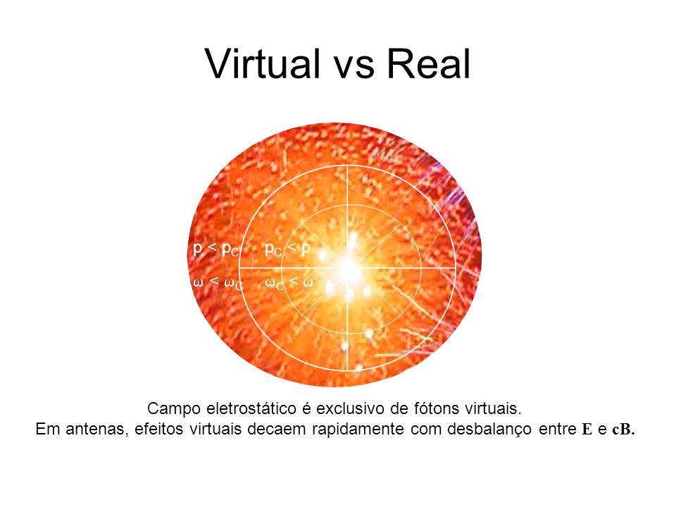 Campo eletrostático é exclusivo de fótons virtuais.