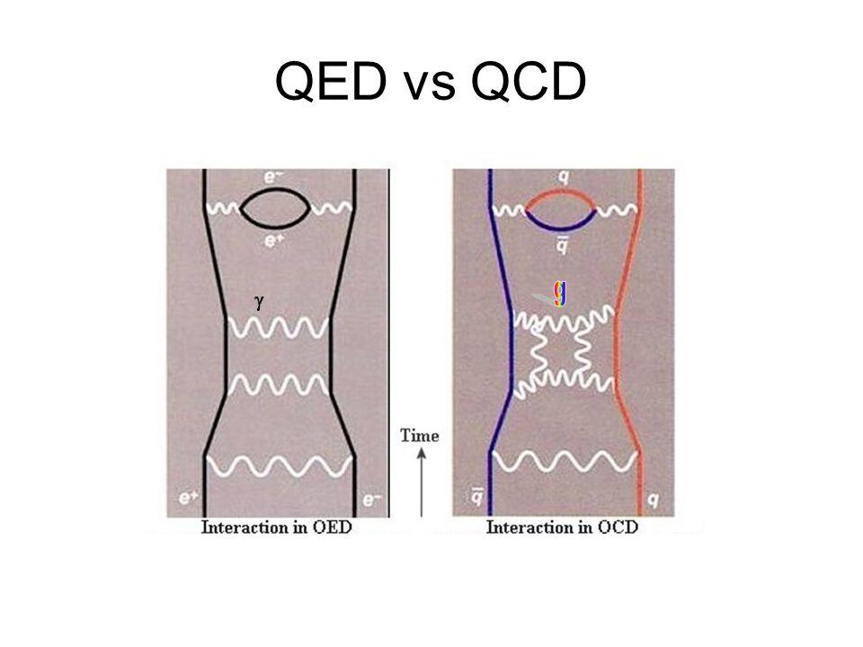 QED vs QCD g g
