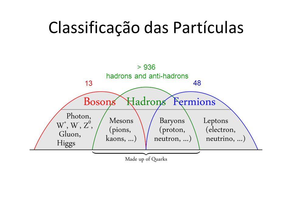 Classificação das Partículas