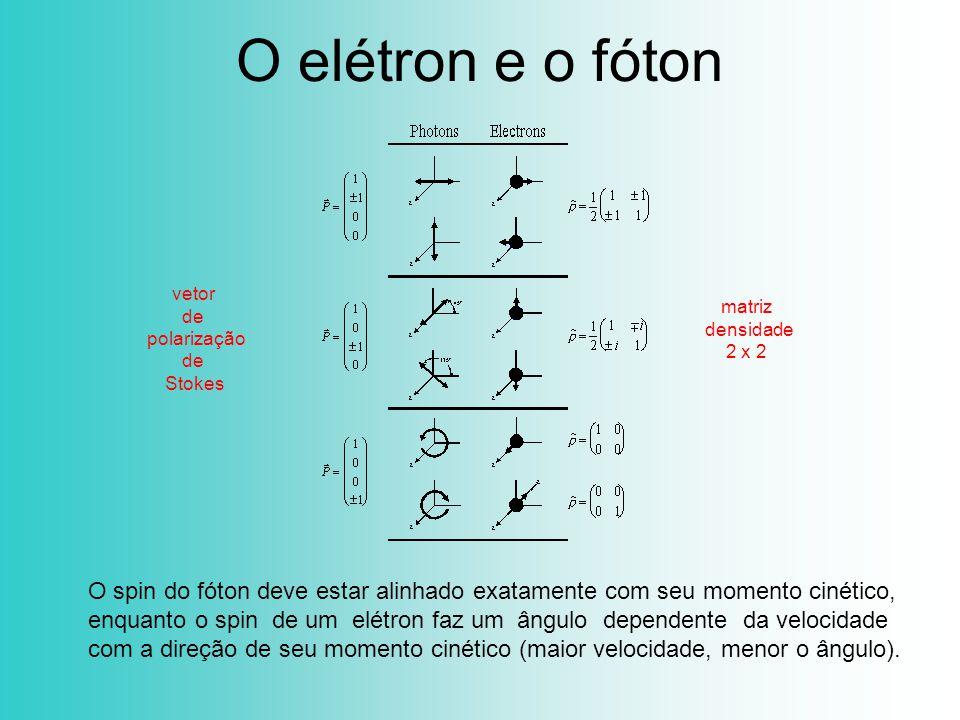 O elétron e o fóton vetor. de. polarização. Stokes. matriz. densidade. 2 x 2.