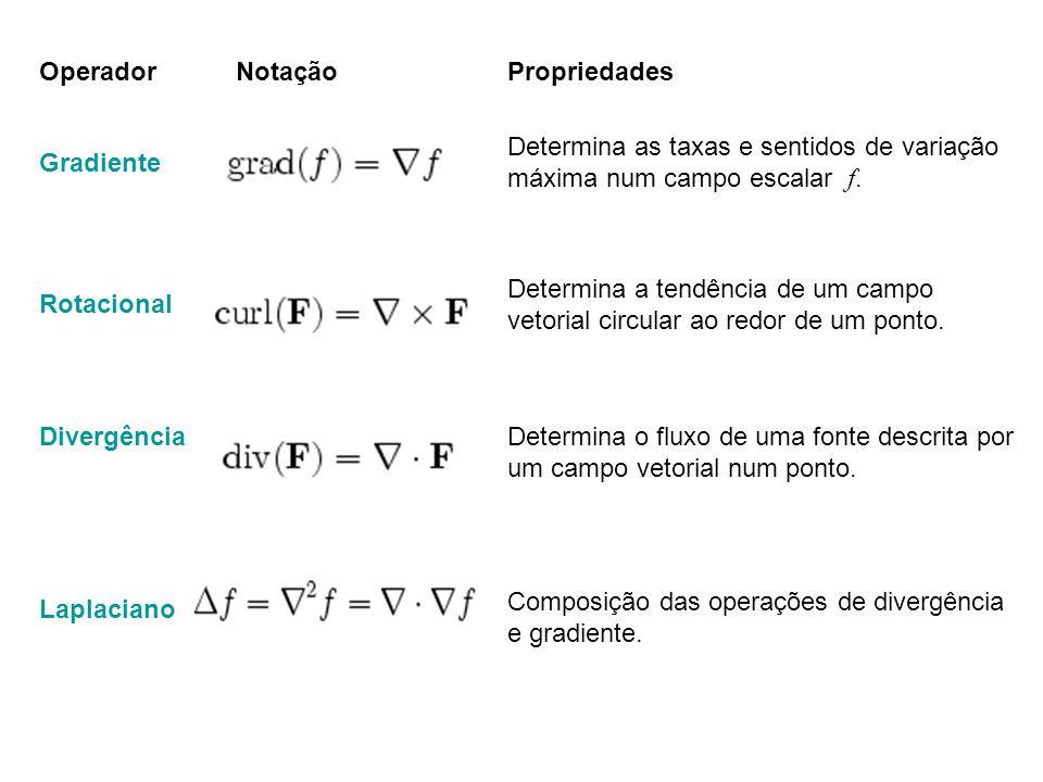 Operador Notação. Propriedades. Gradiente. Determina as taxas e sentidos de variação máxima num campo escalar f.