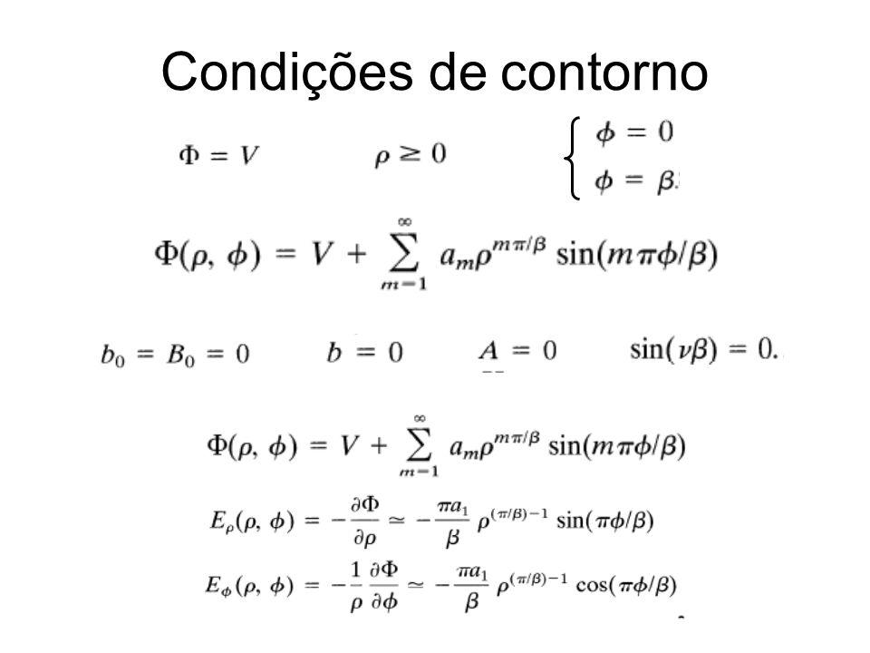 Condições de contorno