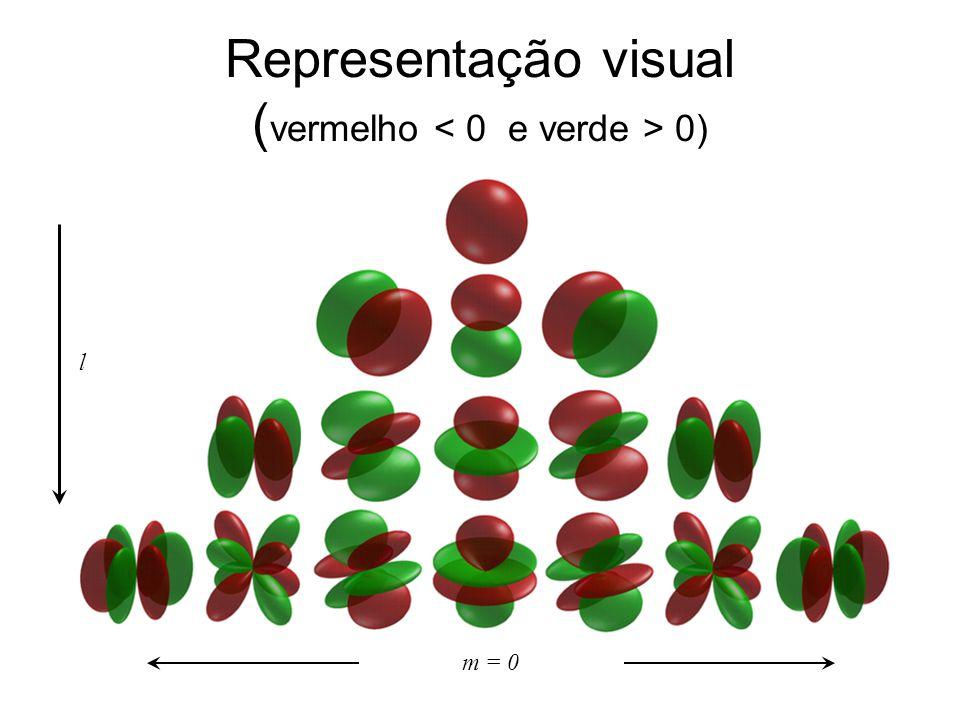Representação visual (vermelho < 0 e verde > 0)