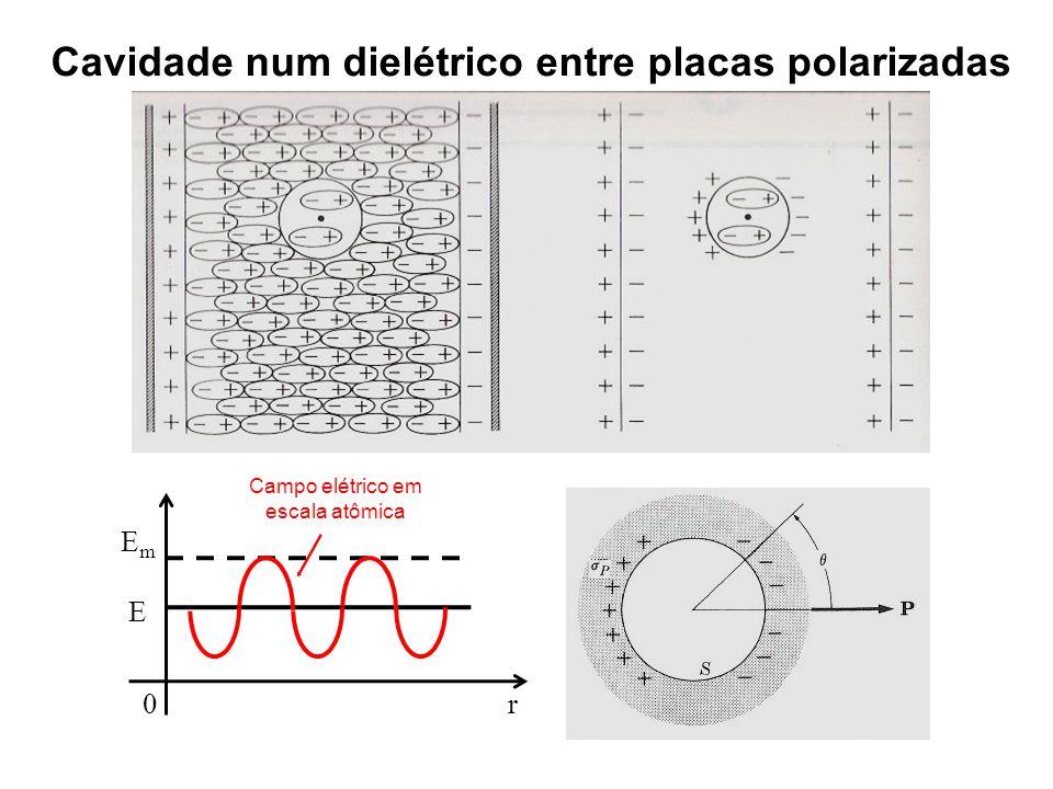 Cavidade num dielétrico entre placas polarizadas