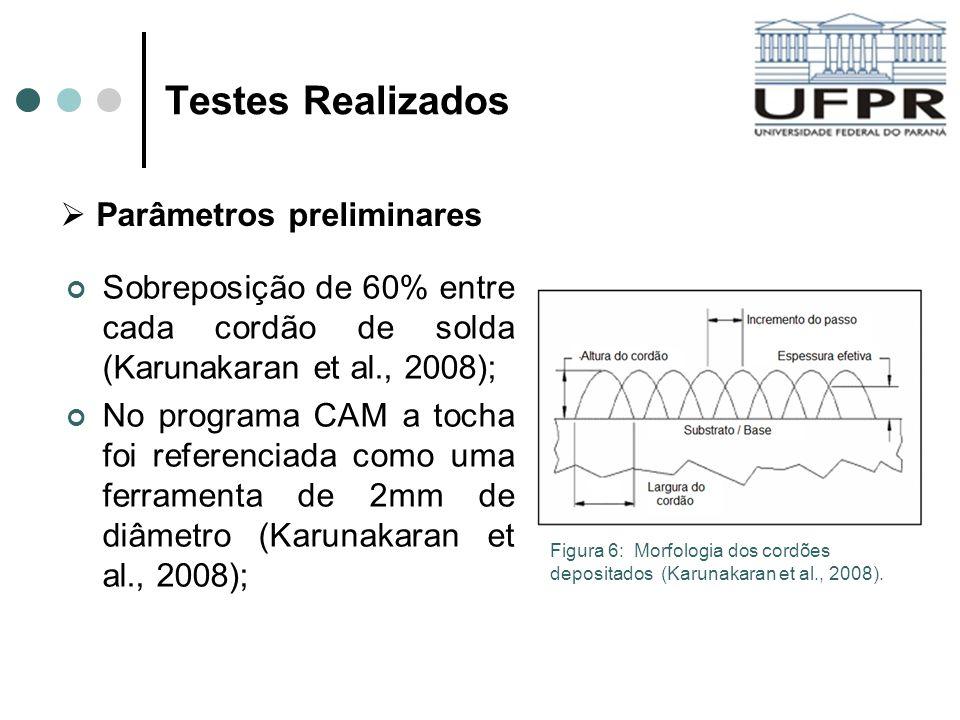 Testes Realizados Parâmetros preliminares