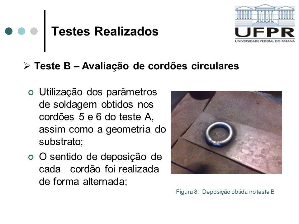 Testes Realizados Teste B – Avaliação de cordões circulares
