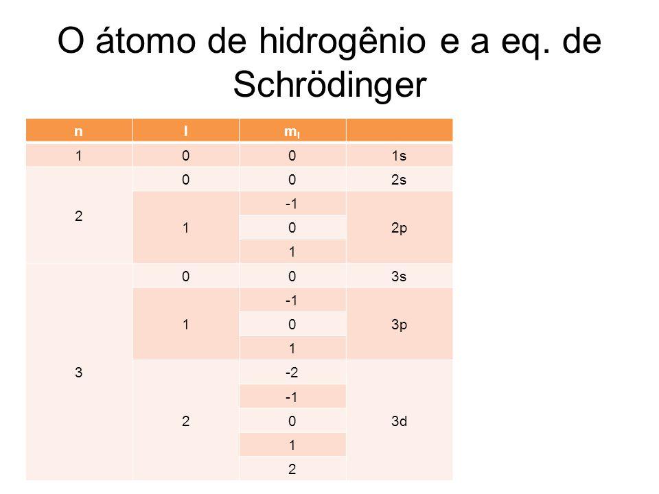 O átomo de hidrogênio e a eq. de Schrödinger