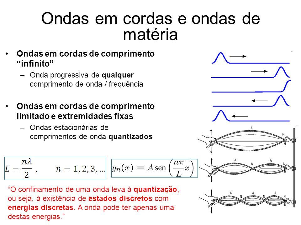 Ondas em cordas e ondas de matéria